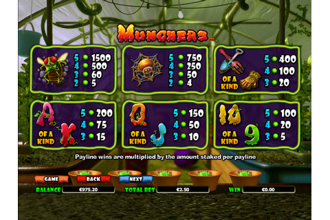 Munchers Slots Review - Online Slots Guru