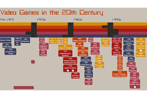Ultimate History of Video Games Timeline by Curtis ...