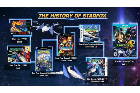 Star Fox 25th Anniversary Today (x-post r/starfox) : nintendo