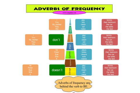 Adverbs of frequency mind map | Aprender inglés ...