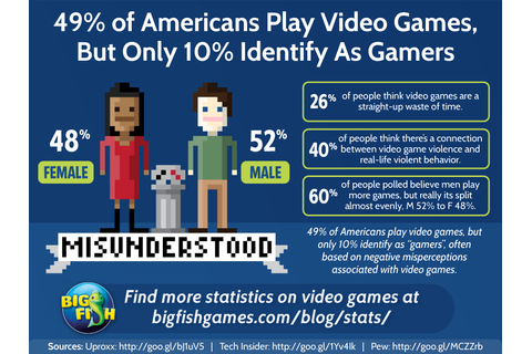 Nearly Half Of All Americans Play Video Games, But Most ...