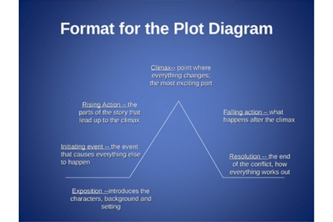 Plot Diagram ppt- The Most ... by Jessica C | Teachers Pay ...