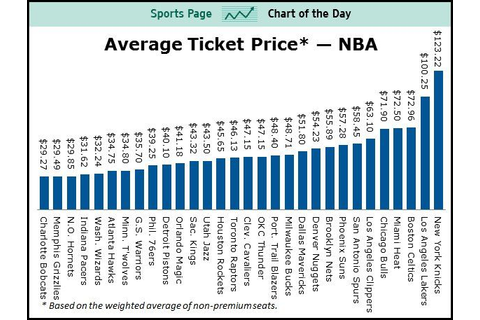 NBA Ticket prices via BusinessInsider.com | Warriors ...