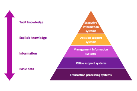 Pyramid Diagram. Five level pyramid model