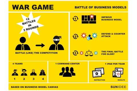 Business Model Wargame, SunIdee 2012