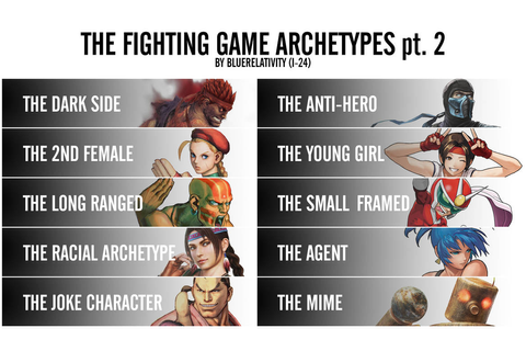 The Fighting Game Archetypes (part 2) by bluerelativity on ...