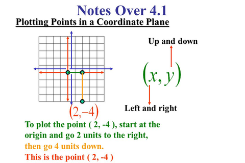 Notes Over 4.1 Plotting Points in a Coordinate Plane Up ...