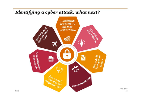 Cyber Security June ppt video online download