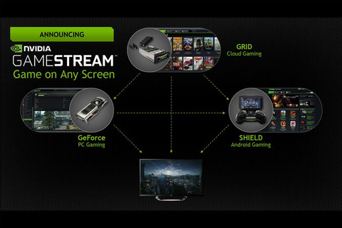 Nvidia Gamestream Play Pc Games On Nvidia Shield | 2016 ...