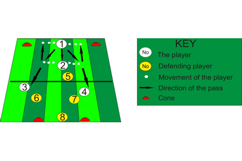 Football Training: Session 10 - Play The Way You Are Facing