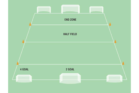 Four Goal, Two Goal, End Zone, Half Field | Soccer Coach ...
