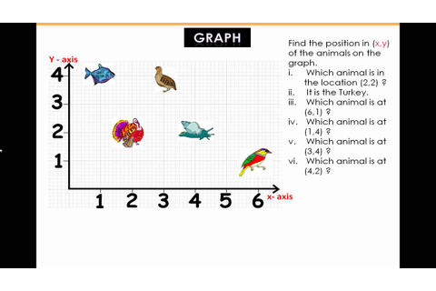 Graphs: Plotting Graphs Kids Math Lesson from Kizmath.com ...