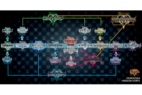 [Media] My Kingdom Hearts Timeline! : KingdomHearts