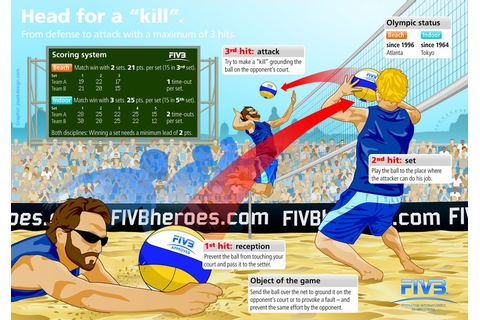 beach volleyball infographic | The Game | Pinterest ...