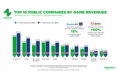 Game Revenues of Top 25 Public Companies up 17% in 2016