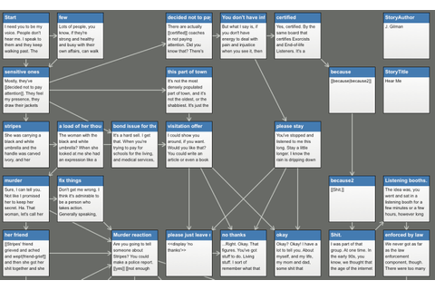 Choice-based Narrative Tools: Twine | Emily Short's ...
