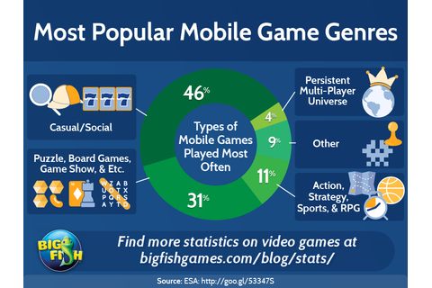 Most Popular Mobile Game Genres | Big Fish Blog