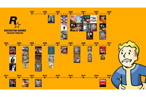 Rockstar's Game Timeline Highlights Just How Much Gaming ...