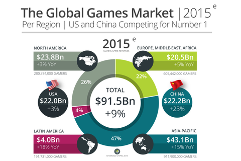 Gaming will hit $91.5 billion this year - Newzoo ...