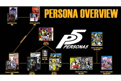 An Overview of the Persona Series - YouTube