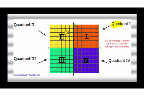Coordinate Plane and Plotting Points - YouTube