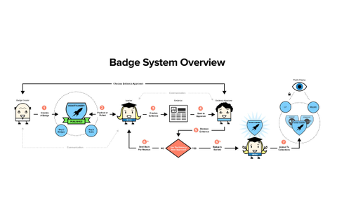 Digital Badges | Connected learning, Educational games, Badge