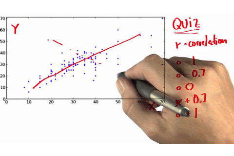 Guess Correlation Solution - Intro to Statistics - YouTube