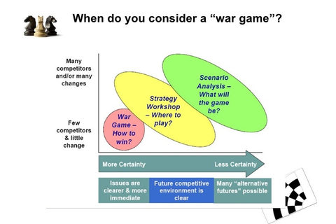 Competitive war games