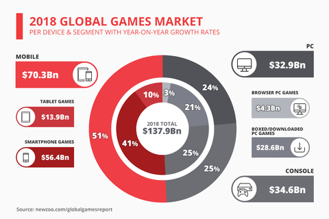 Mobile Gaming to Earn Biggest Gaming Industry Revenue
