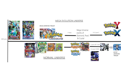 Pokemon Games Timeline | Games World