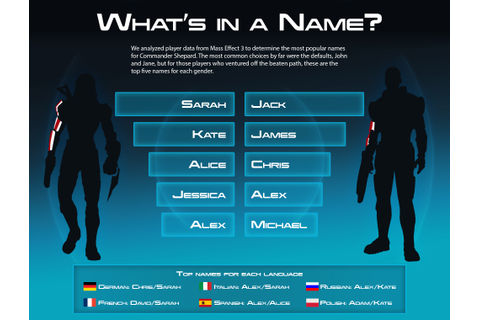 Commander Shepard's first name is probably Sarah, or Jack ...