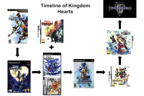 Kingdom Hearts Timeline Explanation | Gamenomics & Comicology