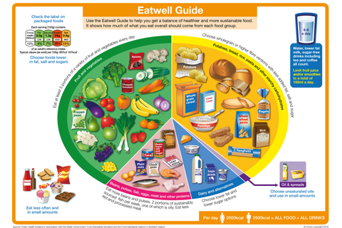 The Eatwell Guide - GOV.UK