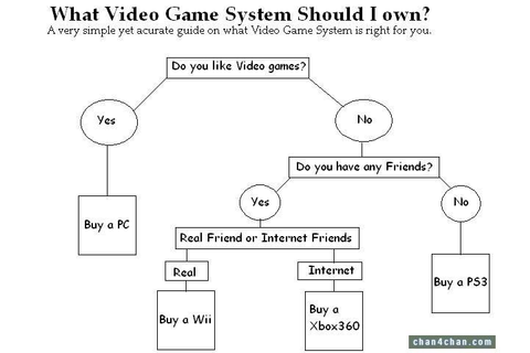 Video Game System Flow Chart | Video games, Types of video ...