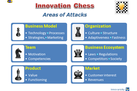 Innovation Chess, InnoChess - strategic simulation game ...