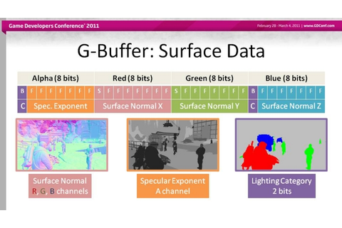 About G-Buffers in Games (JP: ゲームでのG-Buffer) - OLD hanecci ...