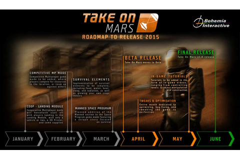 Take on Mars expected to hit beta in April - VG247