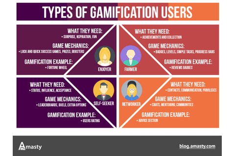 eCommerce gamification: types of users | Visual.ly
