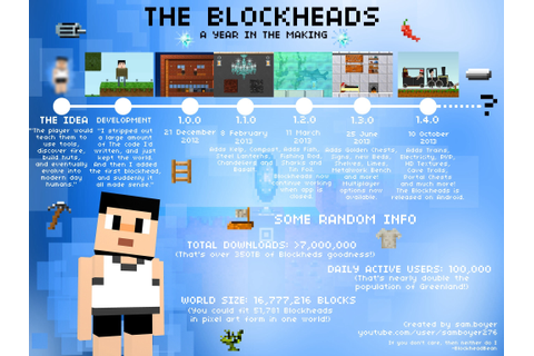 BlockWeek: Celebrating 1 year of The Blockheads! - General ...