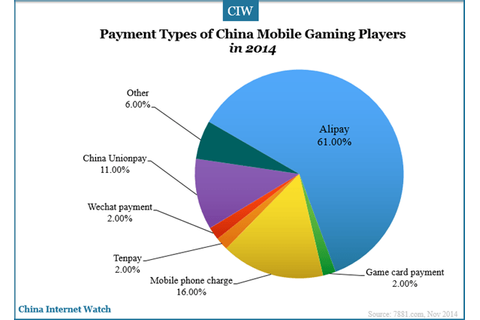 China iOS Game Players Spend 3 Times More Than Android ...