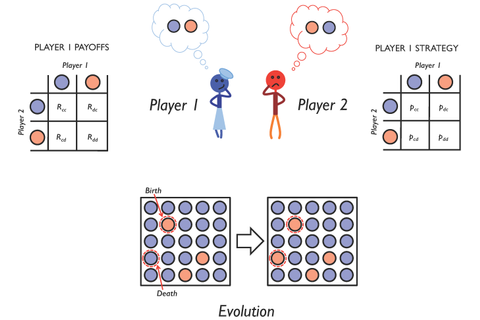 Games | Free Full-Text | The Evolvability of Cooperation ...