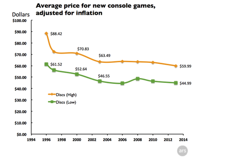 Why retail console games have never been cheaper ...
