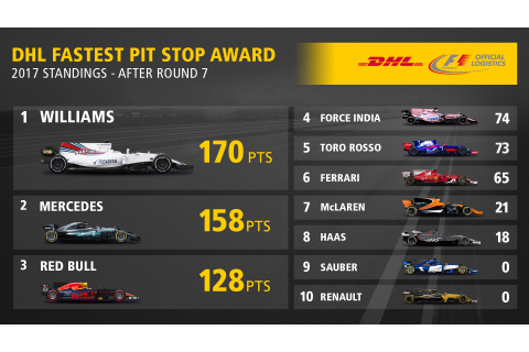 DHL Fastest Pit Stop Award: Williams set the new 2017 standard
