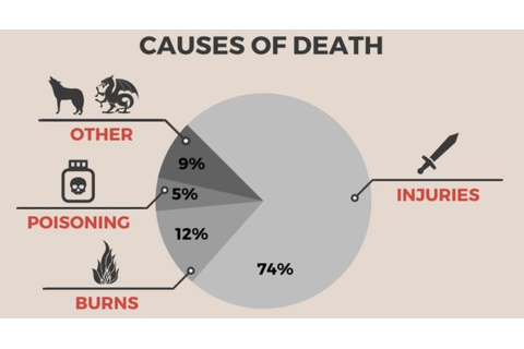 Mortality and survival in Game of Thrones: Who will live ...
