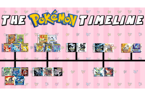 The Pokemon Timeline (Red & Blue - Sun & Moon) - YouTube