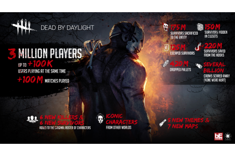Dead by Daylight surpasses 3 million sold games as the ...