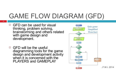 Introduction of Games Design and Development