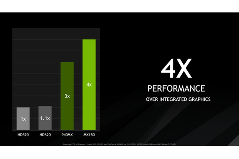 Introducing GeForce MX150 Laptops: Supercharged For Work ...