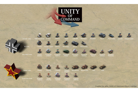 Unity of Command: Red Turn: game diary on a website ...