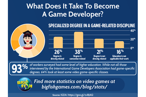 What Does it Take to Become a Game Developer? | Big Fish Blog